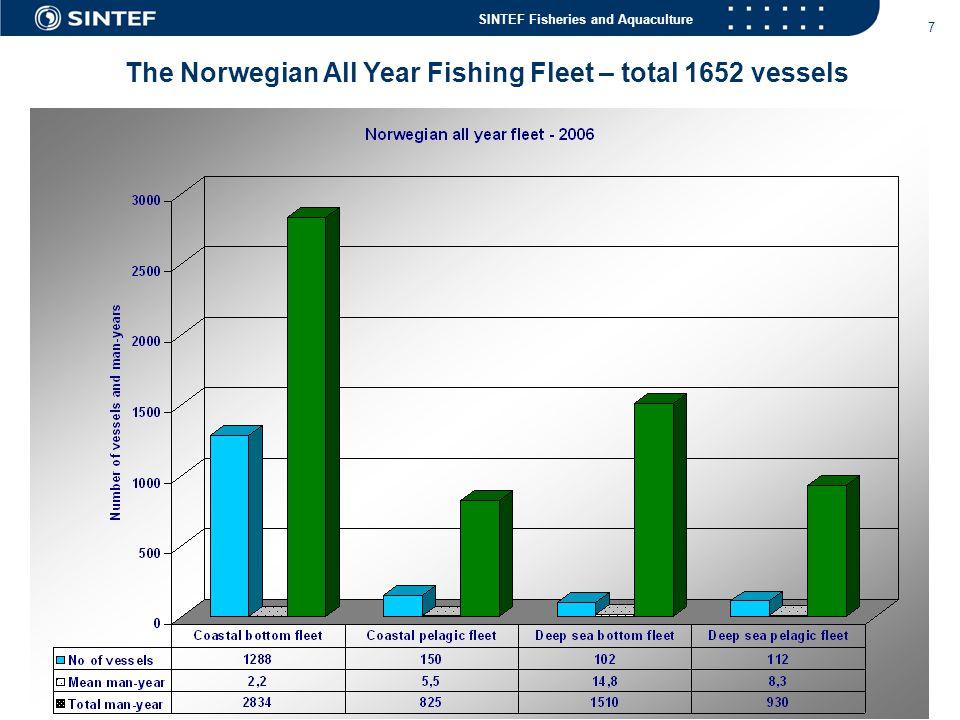 The Norwegian All Year Fishing Fleet – total 1652 vessels