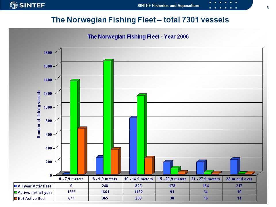 The Norwegian Fishing Fleet – total 7301 vessels