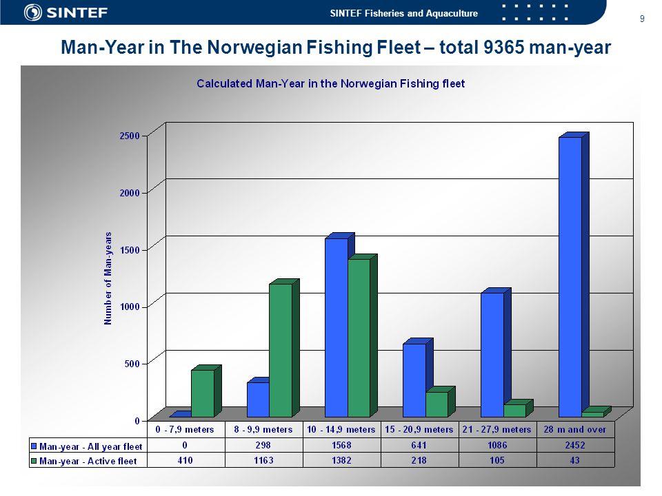 Man-Year in The Norwegian Fishing Fleet – total 9365 man-year