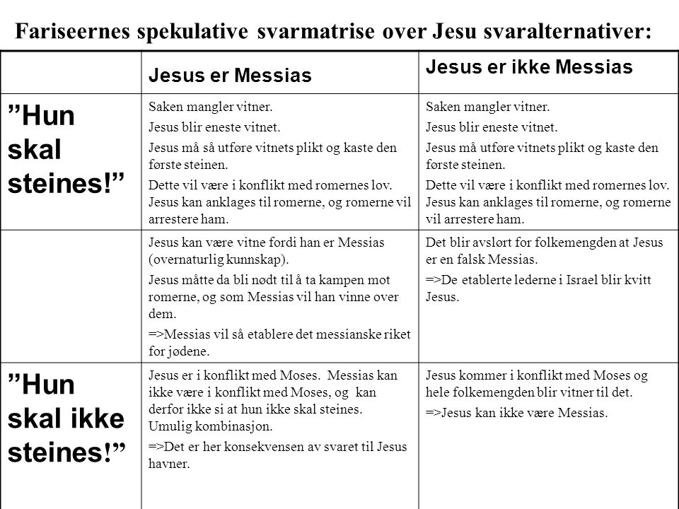 Fariseernes spekulative svarmatrise over Jesu svaralternativer: