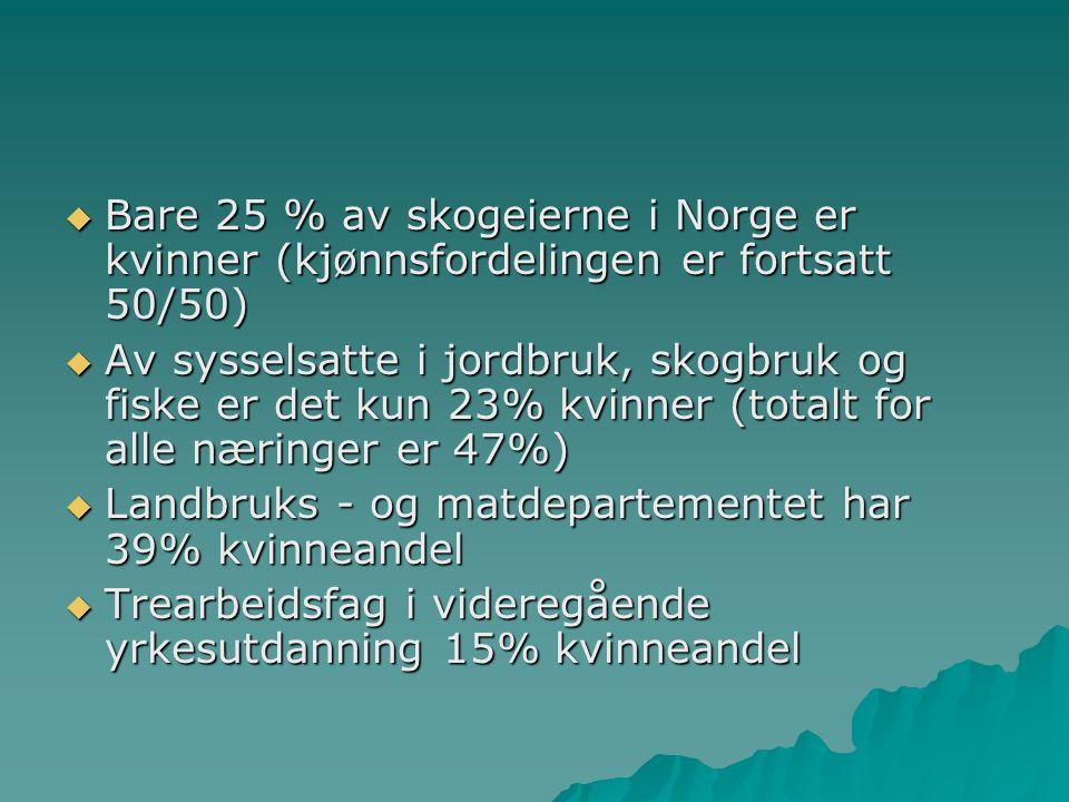 Bare 25 % av skogeierne i Norge er kvinner (kjønnsfordelingen er fortsatt 50/50)