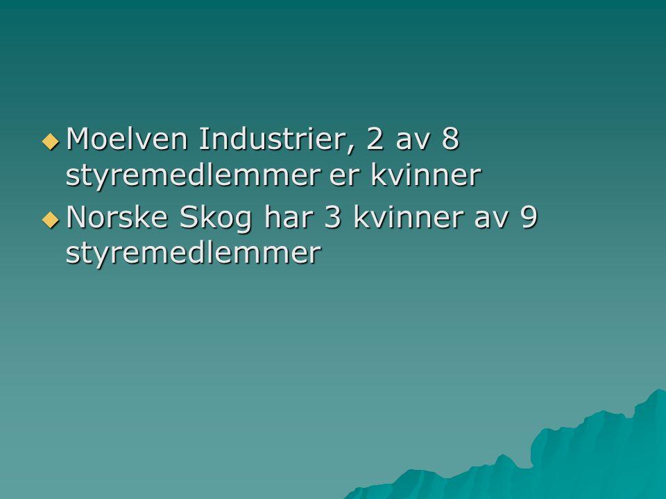Moelven Industrier, 2 av 8 styremedlemmer er kvinner