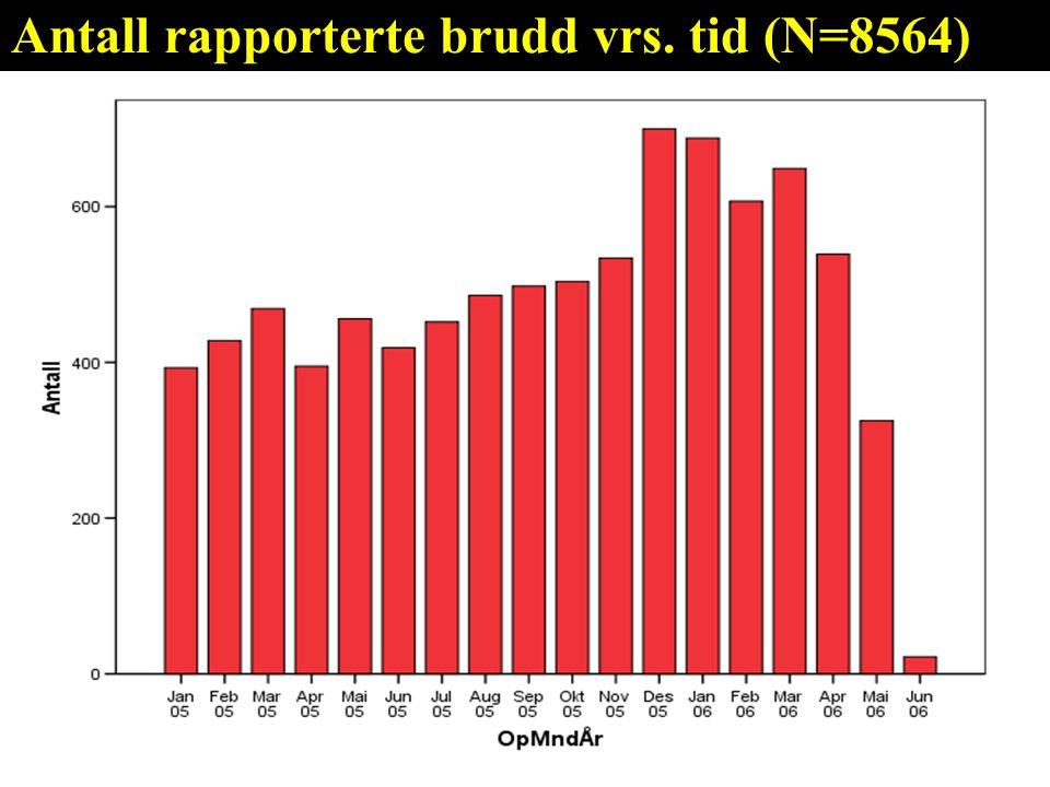 Antall rapporterte brudd vrs. tid (N=8564)