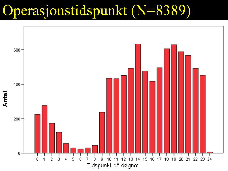 Operasjonstidspunkt (N=8389)