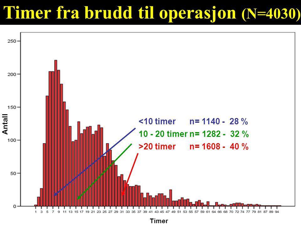 Timer fra brudd til operasjon (N=4030)