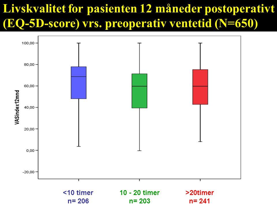Livskvalitet for pasienten 12 måneder postoperativt (EQ-5D-score) vrs