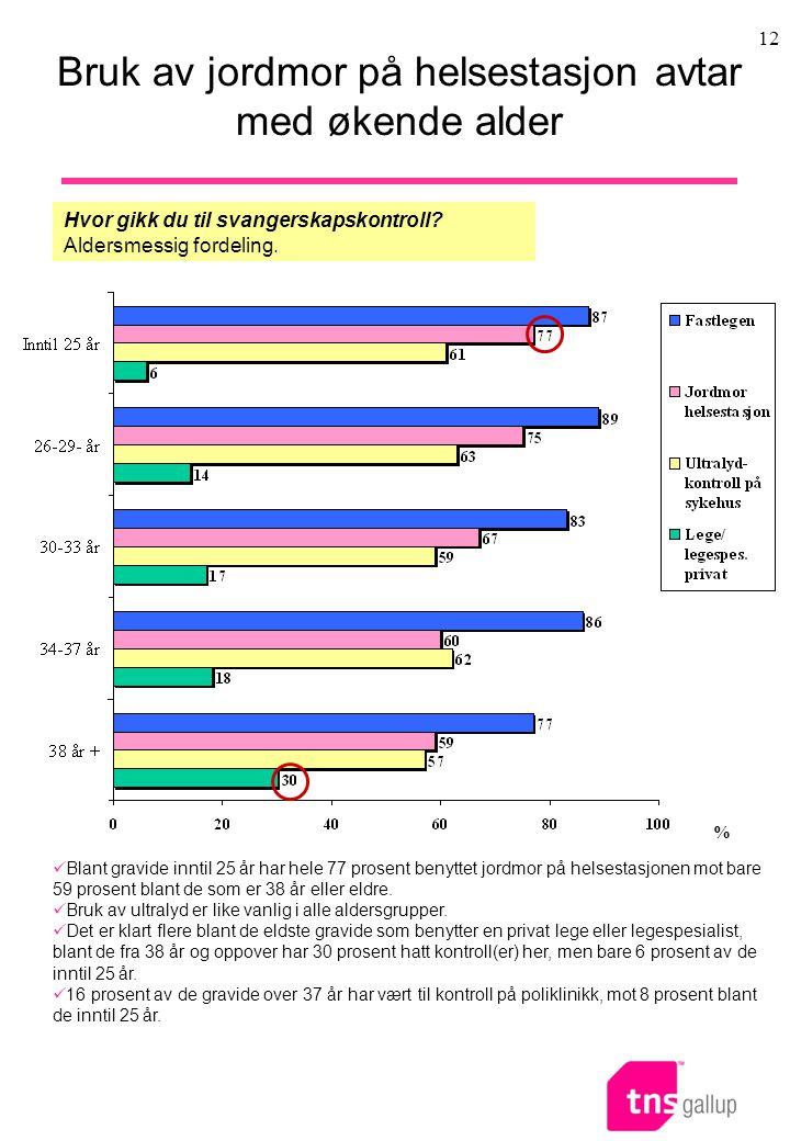 Bruk av jordmor på helsestasjon avtar med økende alder