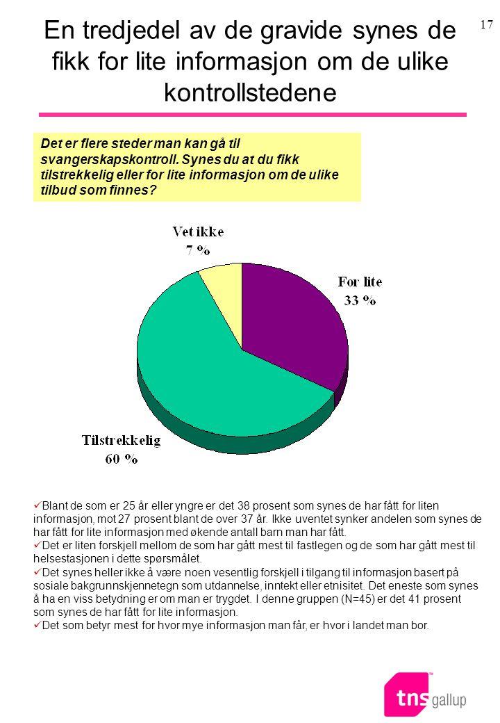 En tredjedel av de gravide synes de fikk for lite informasjon om de ulike kontrollstedene