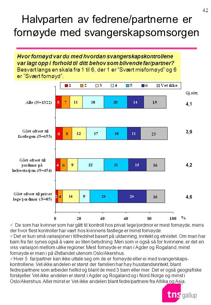 Halvparten av fedrene/partnerne er fornøyde med svangerskapsomsorgen