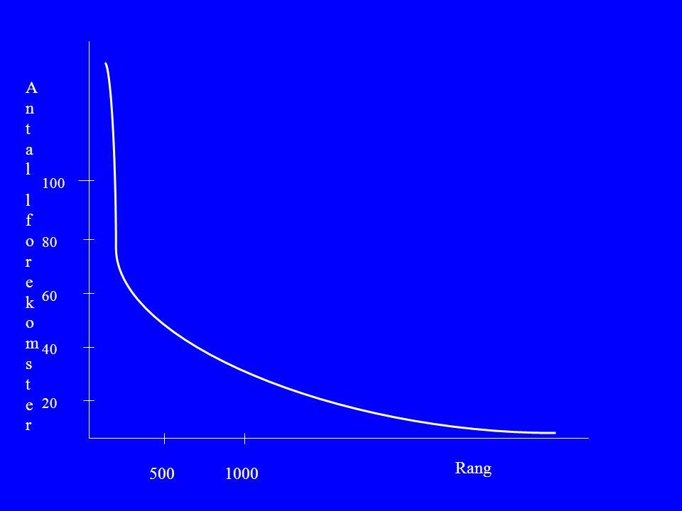 Ant a l l forekoms t er 100 80 60 40 20 Rang 500 1000