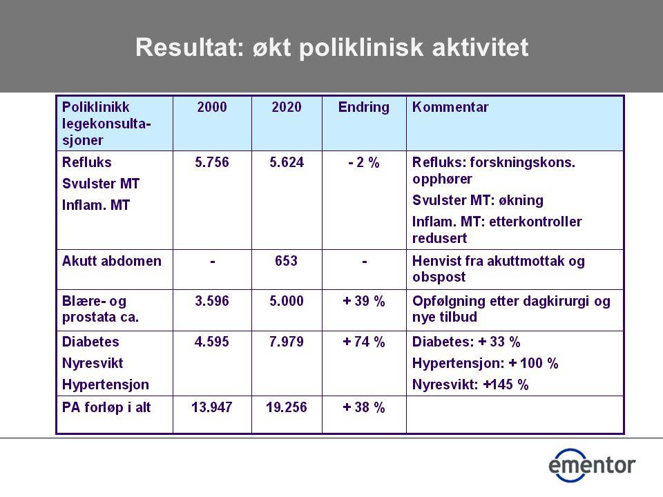 Resultat: økt poliklinisk aktivitet