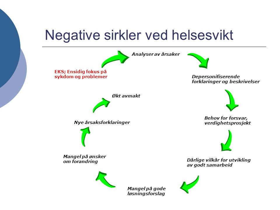 Negative sirkler ved helsesvikt