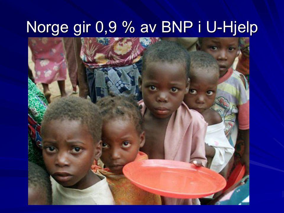 Norge gir 0,9 % av BNP i U-Hjelp
