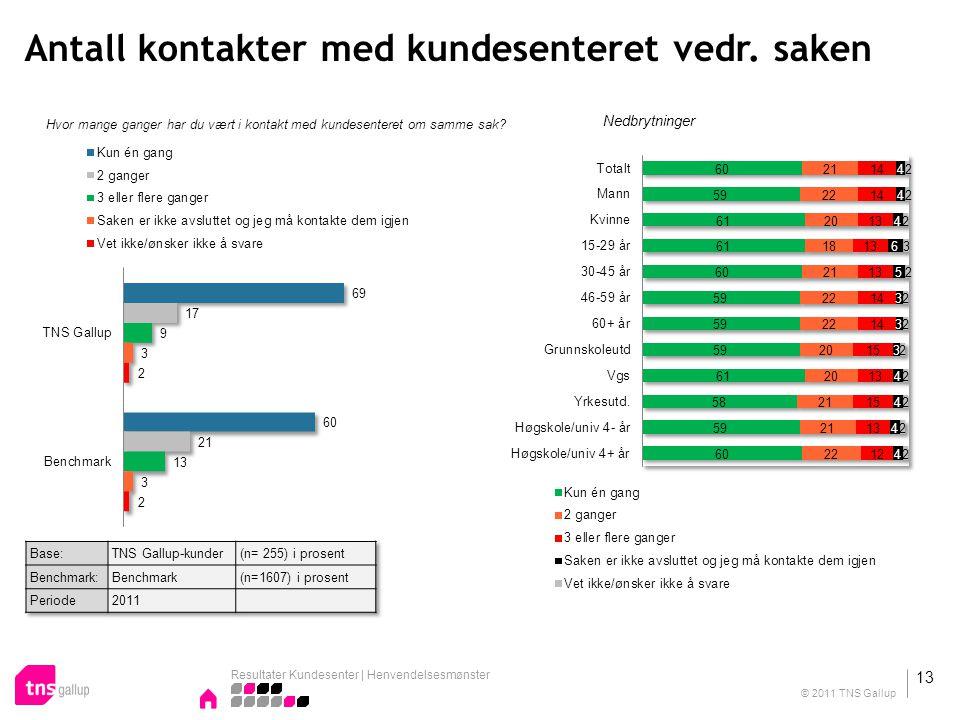 Antall kontakter med kundesenteret vedr. saken