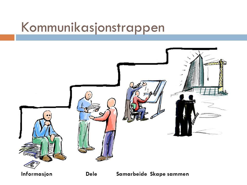 Kommunikasjonstrappen