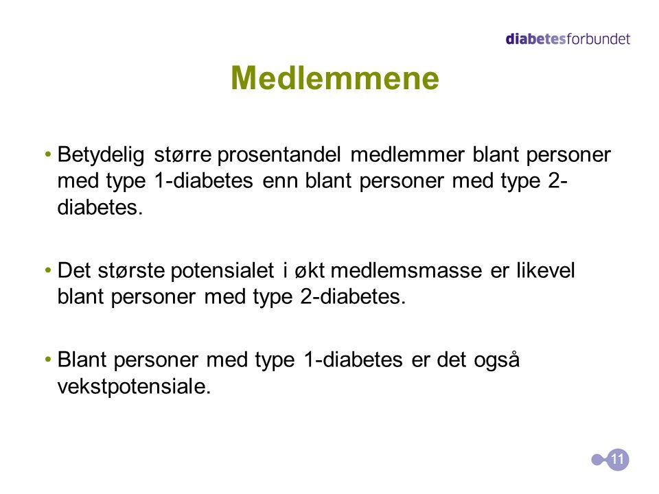 Medlemmene Betydelig større prosentandel medlemmer blant personer med type 1-diabetes enn blant personer med type 2-diabetes.