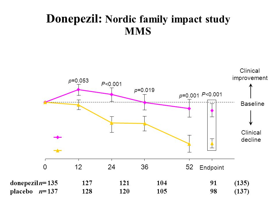 Donepezil: Nordic family impact study