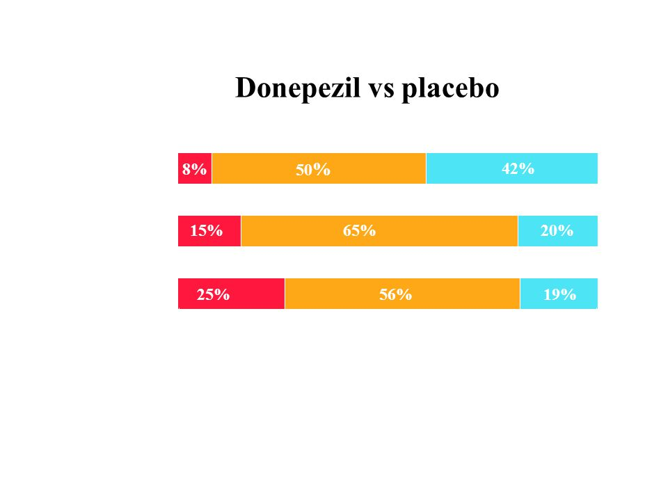 Donepezil vs placebo 8% 50% 42% Placebo Donepezil 5 mg pr. dag 15% 65%