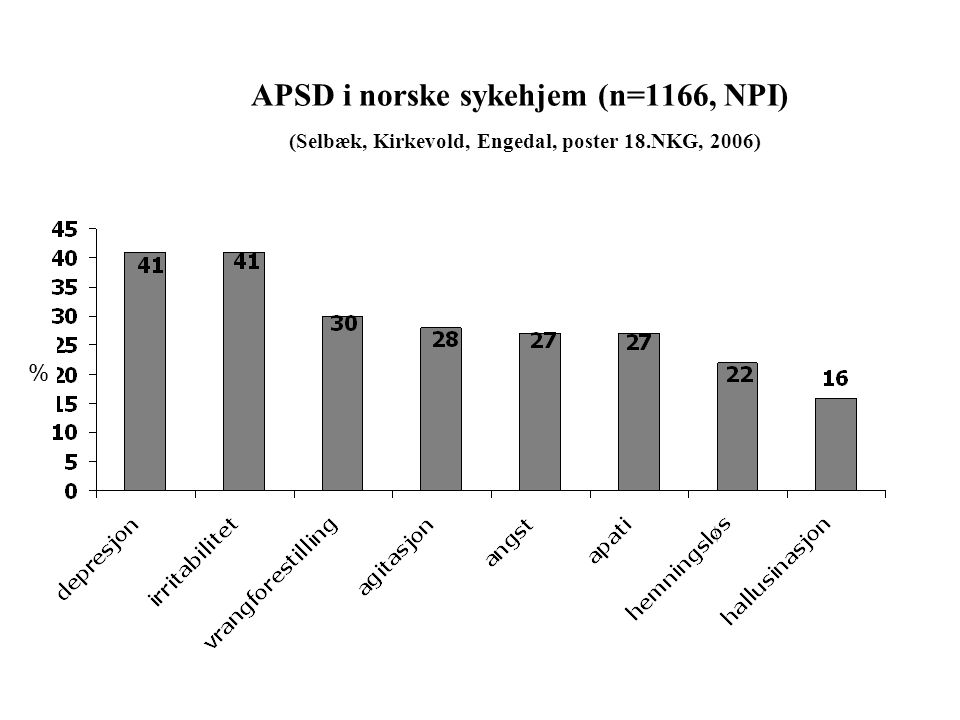 APSD i norske sykehjem (n=1166, NPI) (Selbæk, Kirkevold, Engedal, poster 18.NKG, 2006)