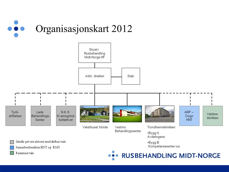 Organisasjonskart 2012 ARP døgn en ny aktør fra feb 11