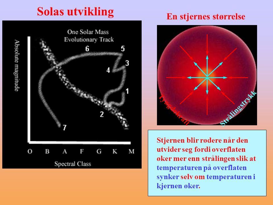 Solas utvikling En stjernes størrelse Tyngdekraft Strålingstrykk