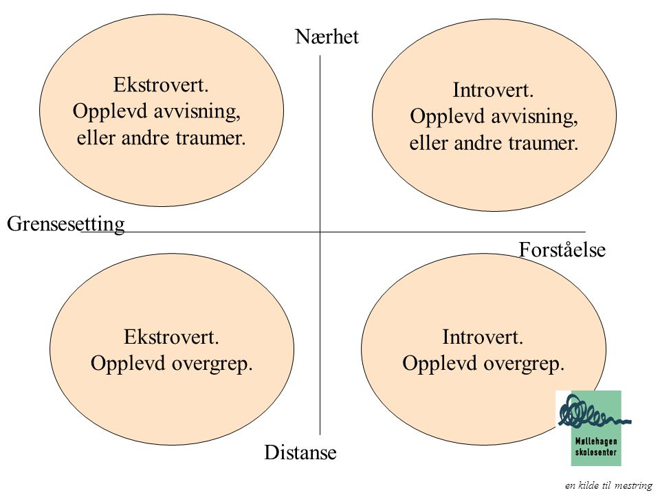 Ekstrovert. Opplevd avvisning, eller andre traumer. Nærhet Introvert.
