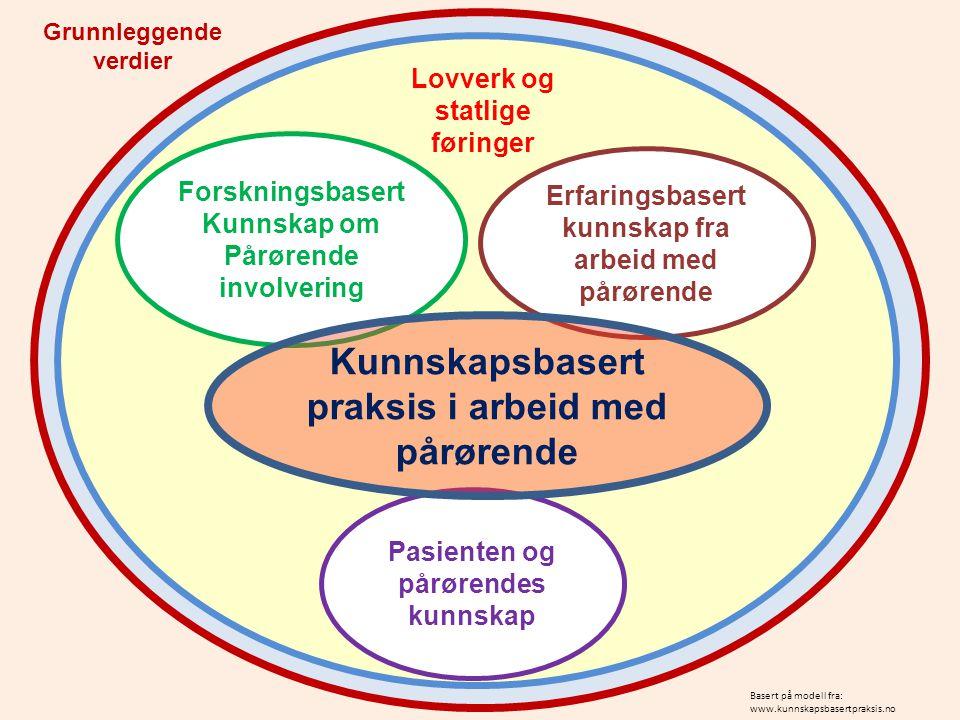 Kunnskapsbasert praksis i arbeid med pårørende