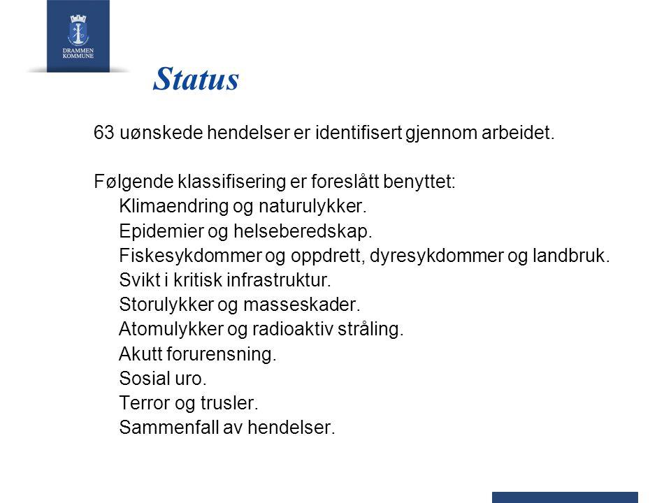 Status 63 uønskede hendelser er identifisert gjennom arbeidet.