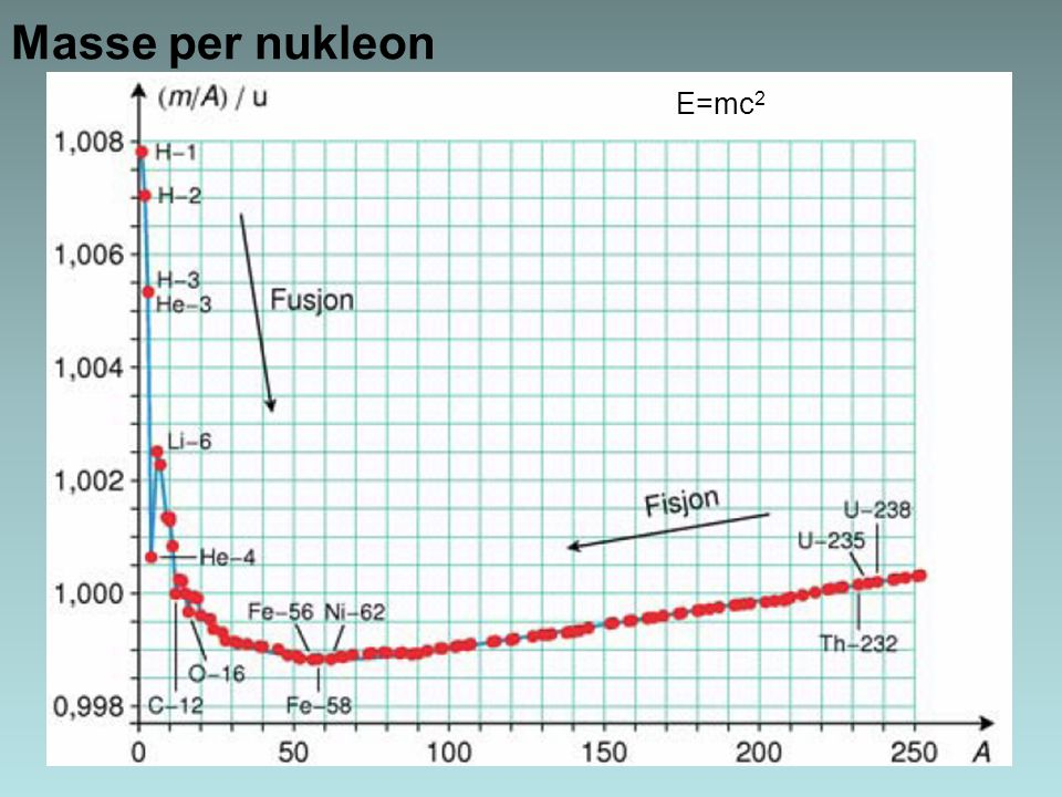 Masse per nukleon E=mc2