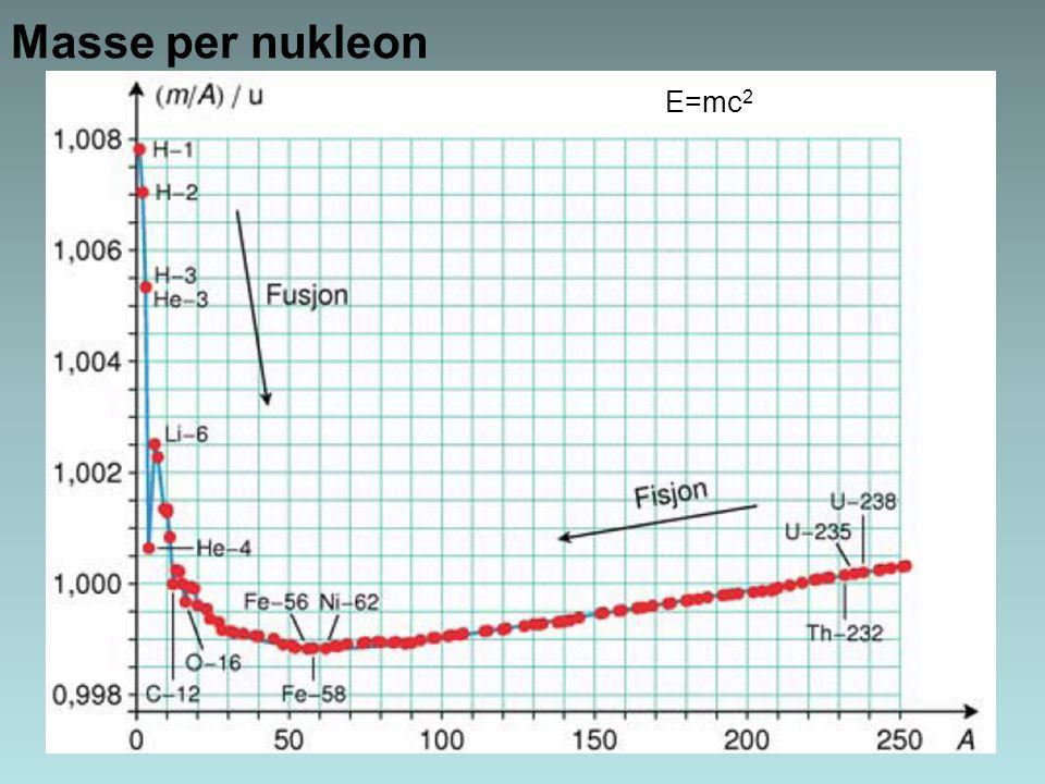 Masse per nukleon E=mc2