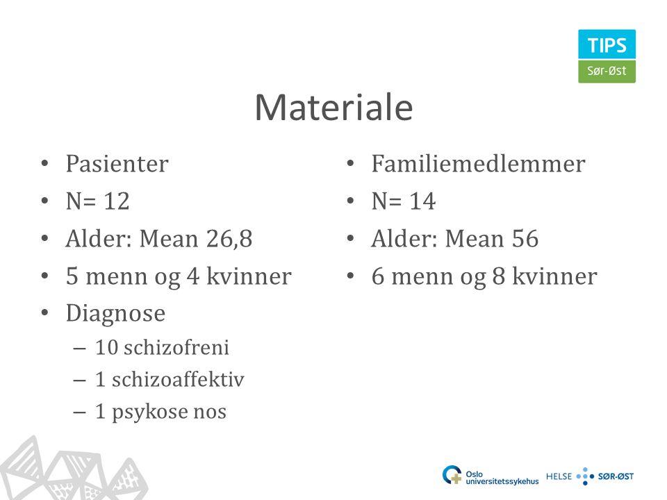 Materiale Pasienter N= 12 Alder: Mean 26,8 5 menn og 4 kvinner
