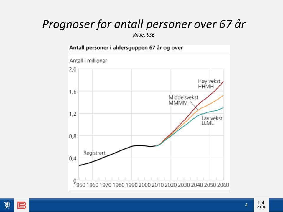 Prognoser for antall personer over 67 år Kilde: SSB