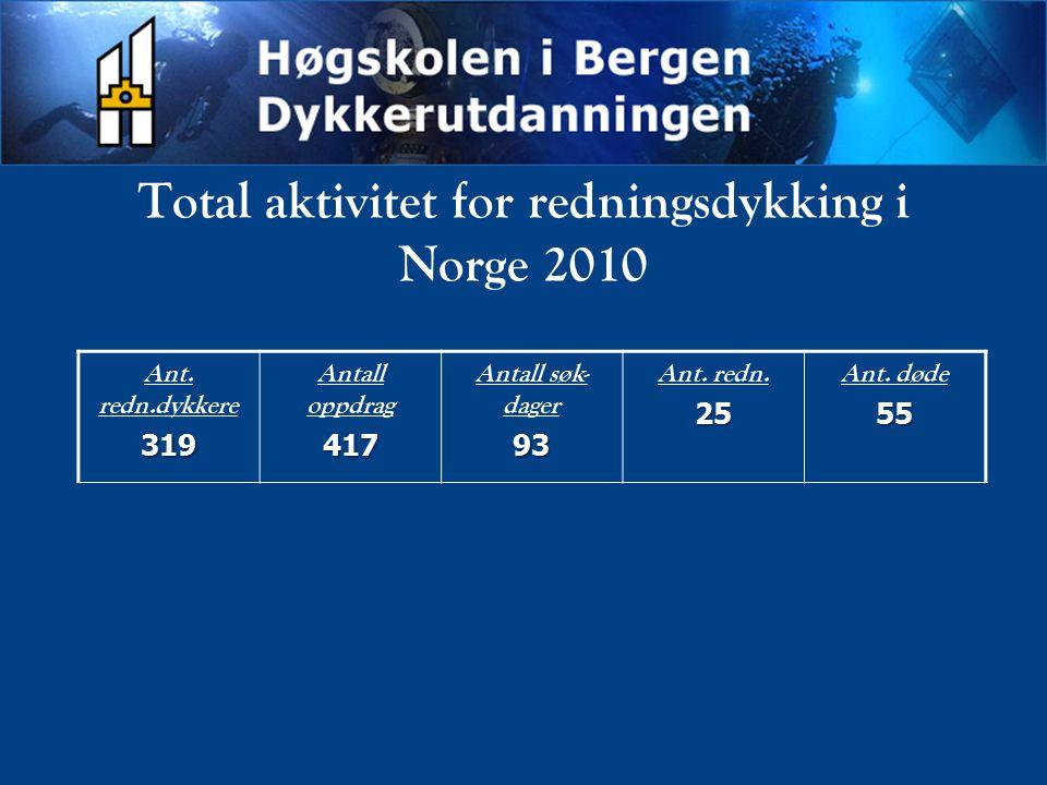 Total aktivitet for redningsdykking i Norge 2010