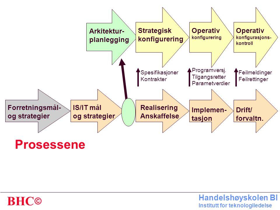 Prosessene Arkitektur- planlegging Strategisk konfigurering Operativ