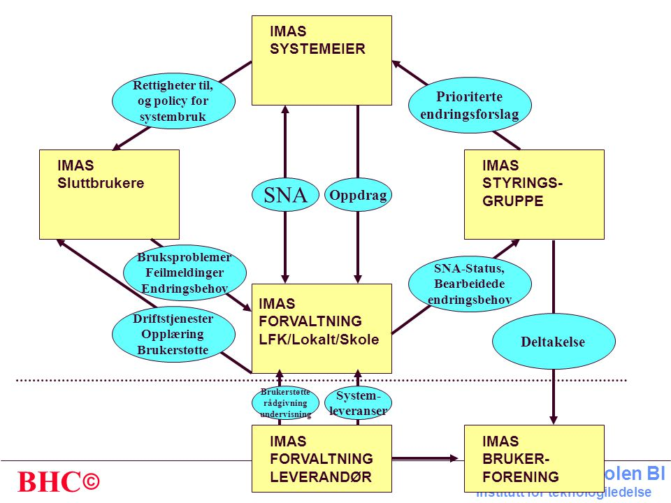 SNA IMAS SYSTEMEIER Prioriterte endringsforslag IMAS Sluttbrukere IMAS