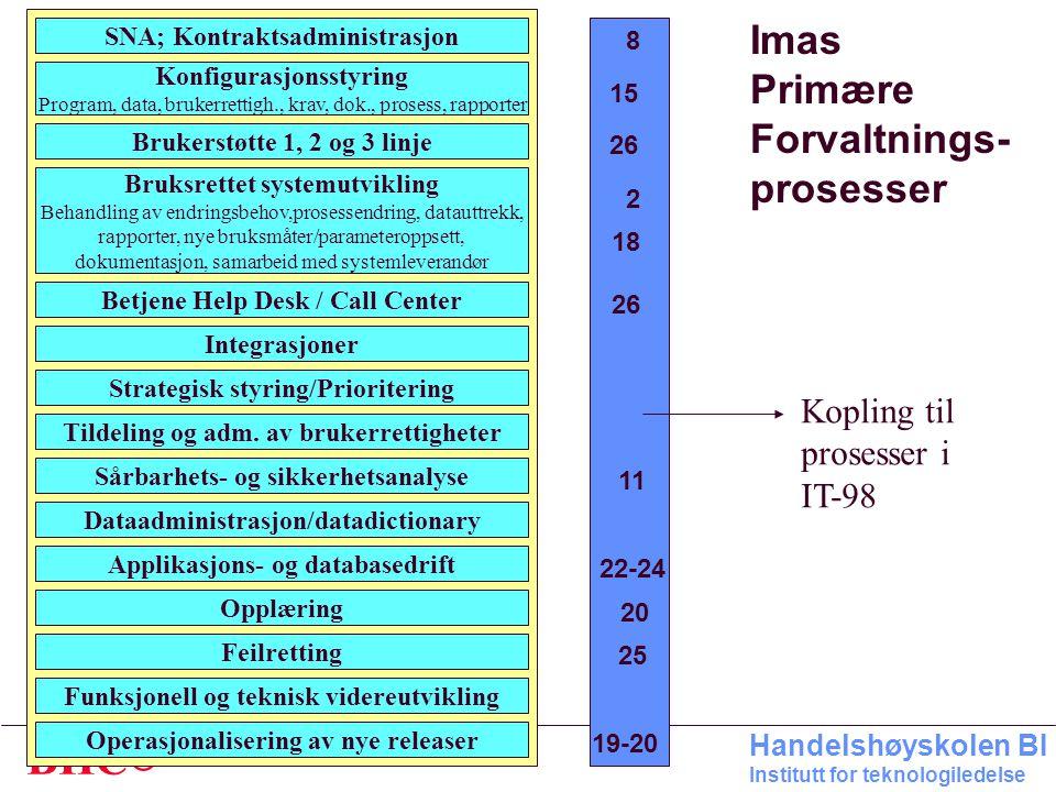 Imas Primære Forvaltnings- prosesser Kopling til prosesser i IT-98