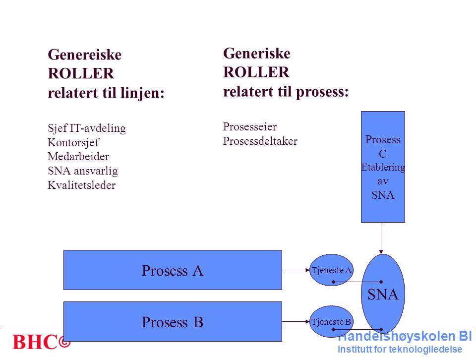 Genereiske Generiske ROLLER ROLLER relatert til linjen:
