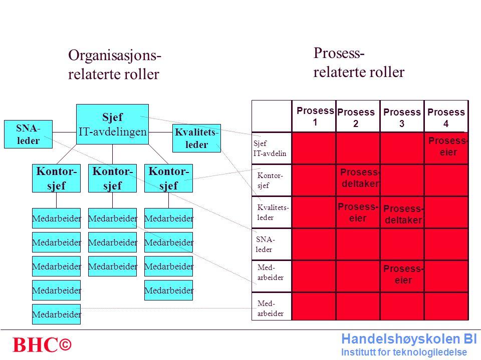 Prosess- Organisasjons- relaterte roller relaterte roller Sjef