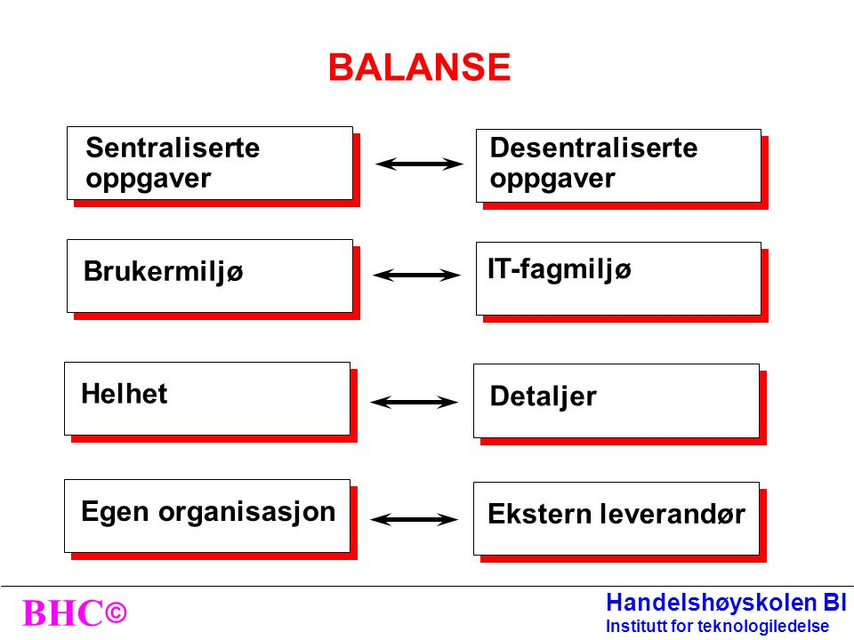 BALANSE Sentraliserte oppgaver Desentraliserte oppgaver Brukermiljø