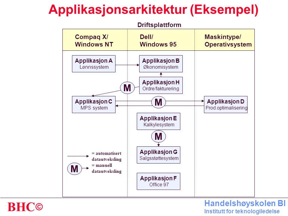 Applikasjonsarkitektur (Eksempel)