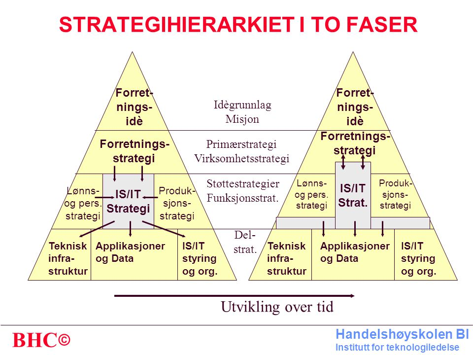 STRATEGIHIERARKIET I TO FASER
