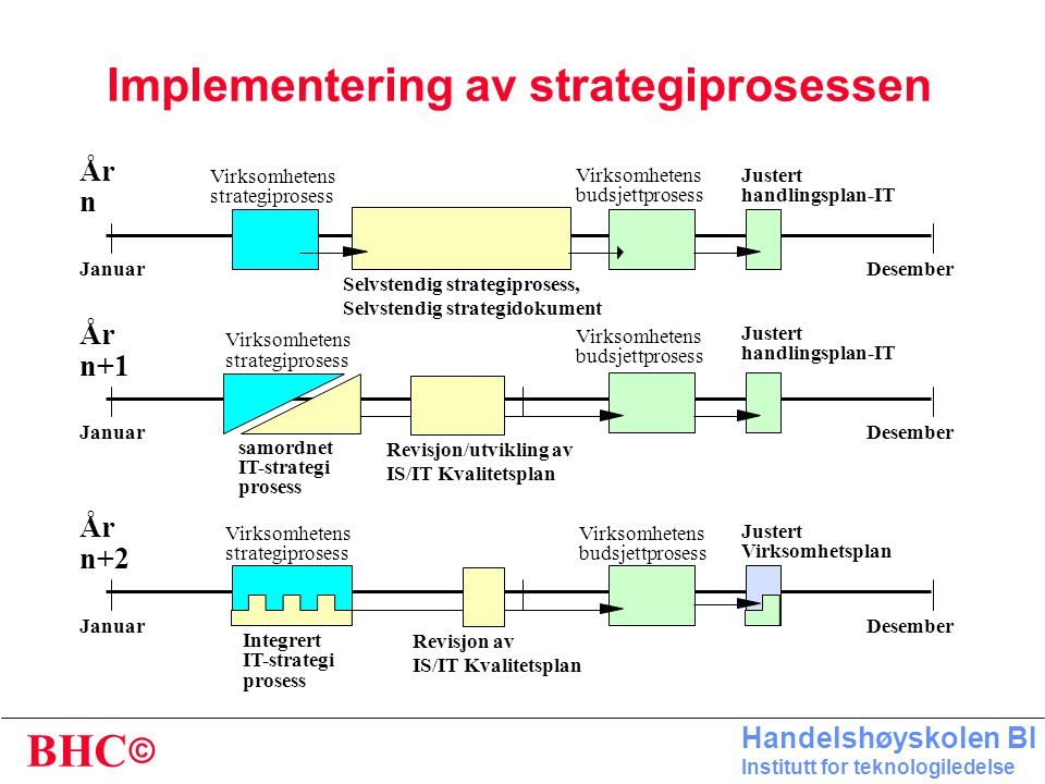Implementering av strategiprosessen