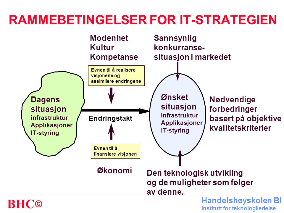 RAMMEBETINGELSER FOR IT-STRATEGIEN