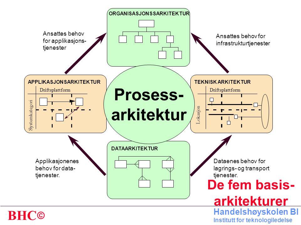 De fem basis-arkitekturer
