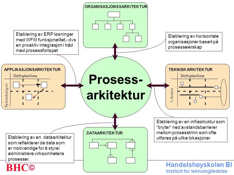 Prosess- arkitektur Etablering av ERP løsninger