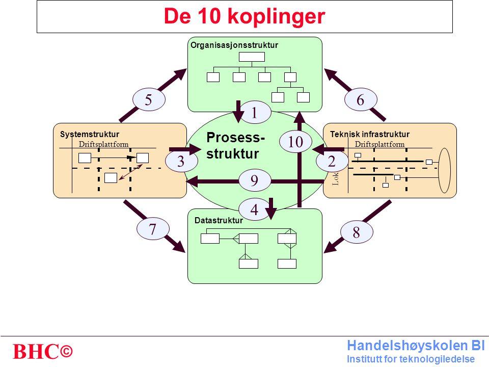 De 10 koplinger 1 2 3 4 5 6 7 8 9 10 Prosess- struktur