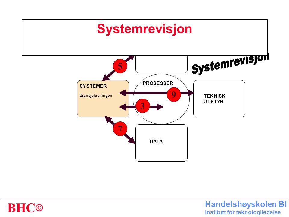 Systemrevisjon 5 9 3 7 Systemrevisjon ORGANISASJON PROSESSER SYSTEMER