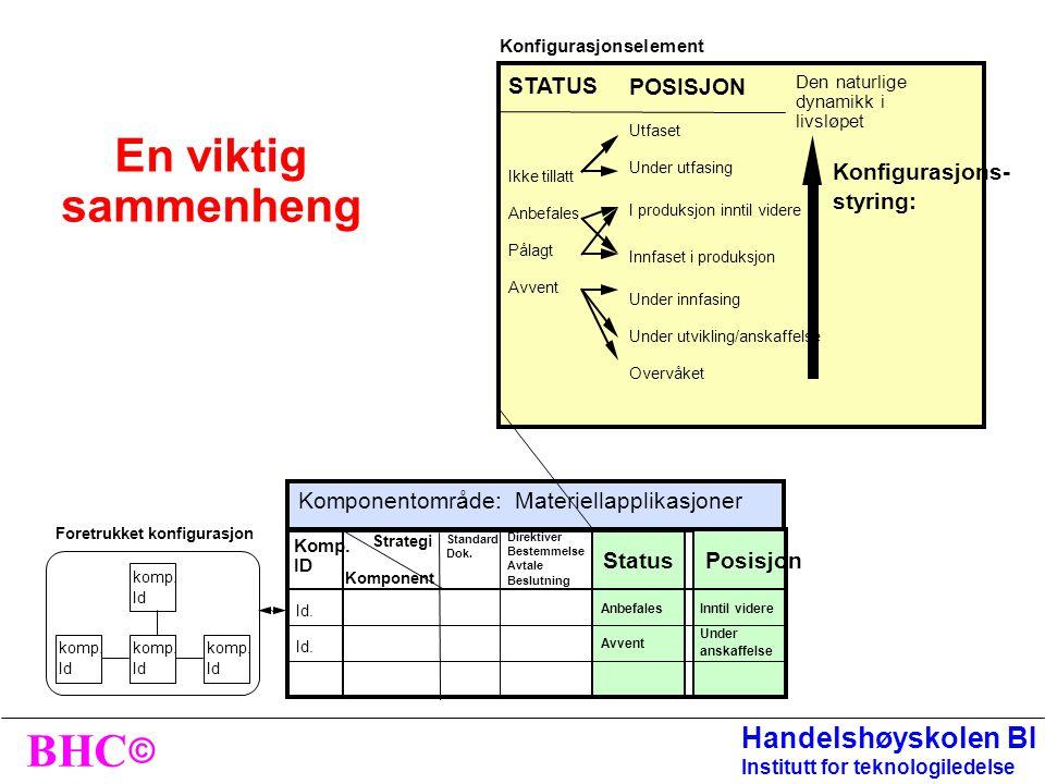 En viktig sammenheng STATUS POSISJON Konfigurasjons- styring: