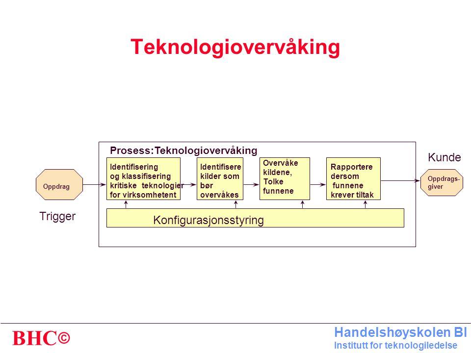 Teknologiovervåking Kunde Trigger Konfigurasjonsstyring