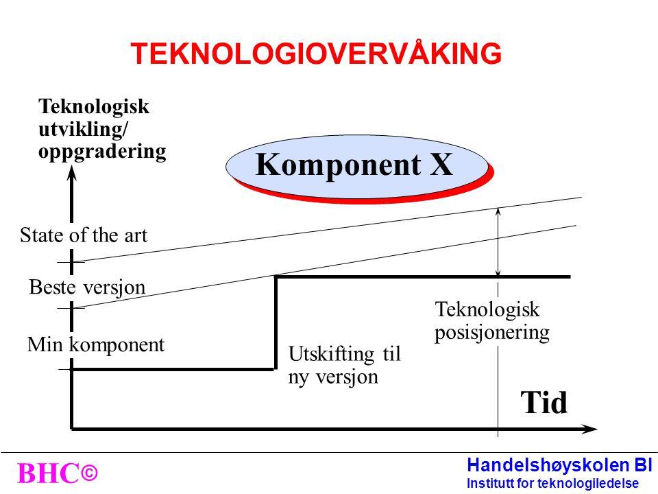 Komponent X Tid TEKNOLOGIOVERVÅKING Teknologisk utvikling/
